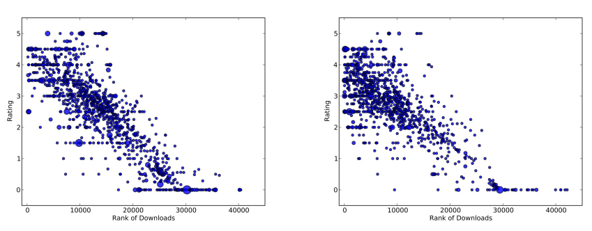Scatterplot showing the relationship between rating and rank of downloads for non-free app features (left) and free ones (right). [1]